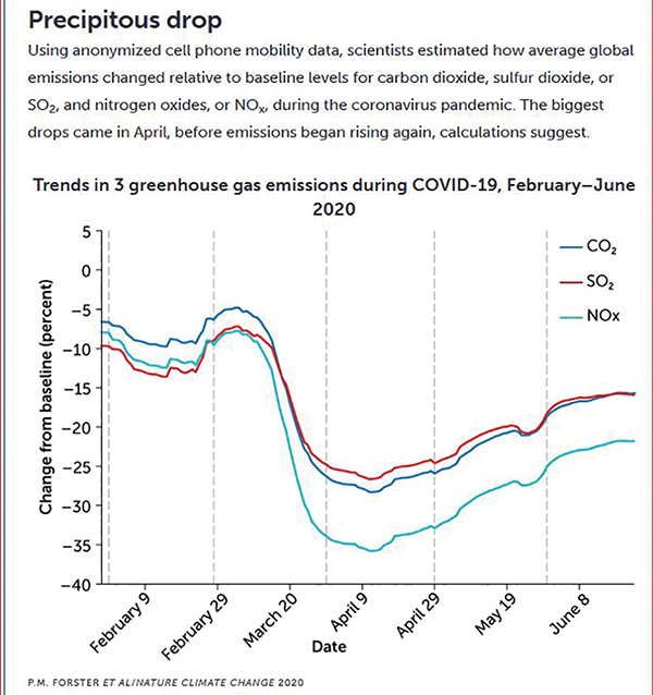 Lasting decrease in emissions, pollution will be up to us